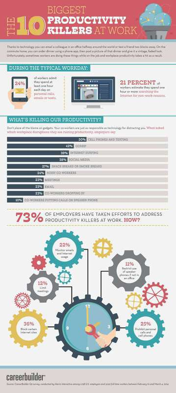 The 10 Biggest Productivity Killers at Work