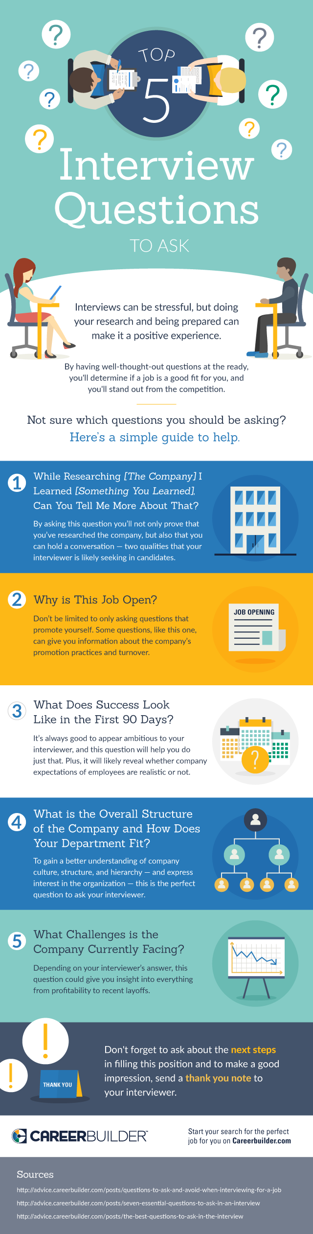 top 5 questions to ask in your next interview careerbuilder not sure which questions you should ask at the end of your next interview here are your top 5