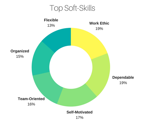 hiring managers value soft skills