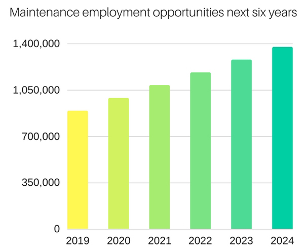 maintenance job opportunities through 2024
