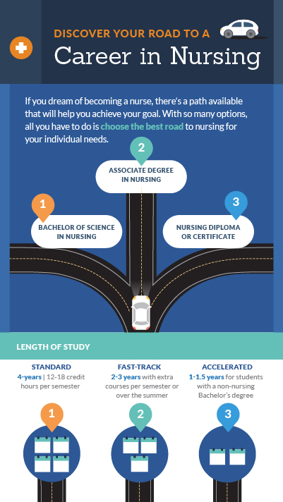 infographic  discover your road to a career in nursing