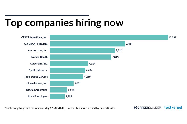 Companies Hiring Now Plus Available Jobs In High Demand Industries Careerbuilder