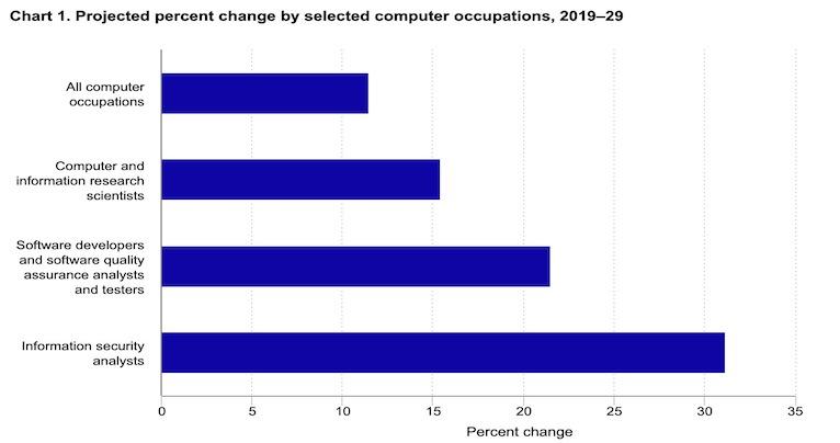 BLS job projections