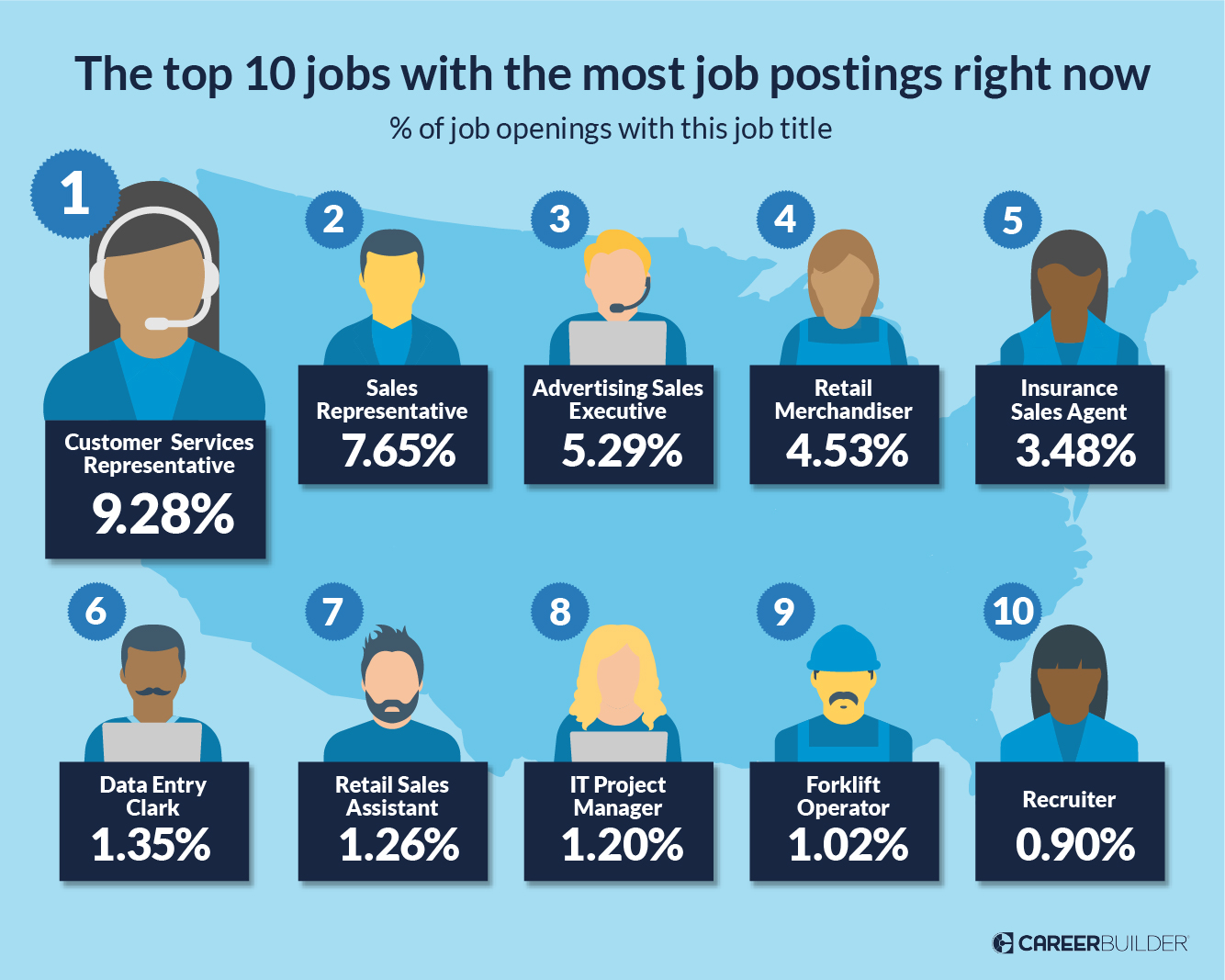 Graphic of the top 10 jobs hiring now and the skills needed: Customer Service Sales, Business Development, Marketing, Relationship Building, Account Management, Lead Generation, Sales Opportunity, Customer Retention, Insurance Sales, Stocking, Retail, Communications, Leadership, Planogram.