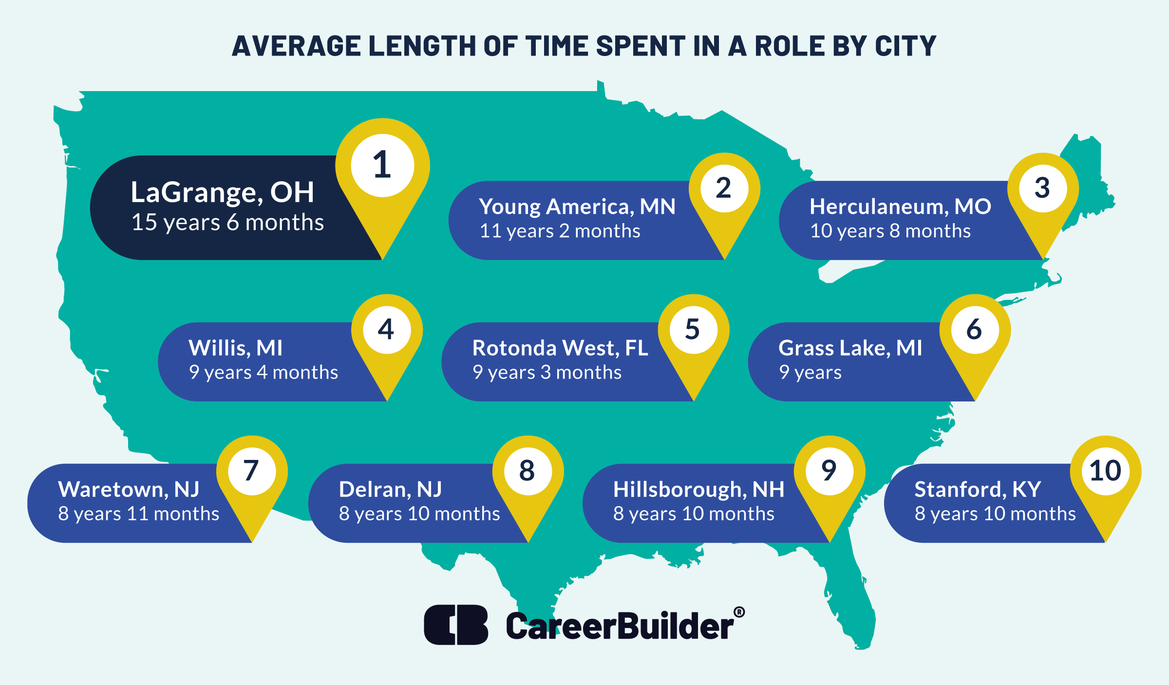 U.S. map showing ten cities with the longest job tenure