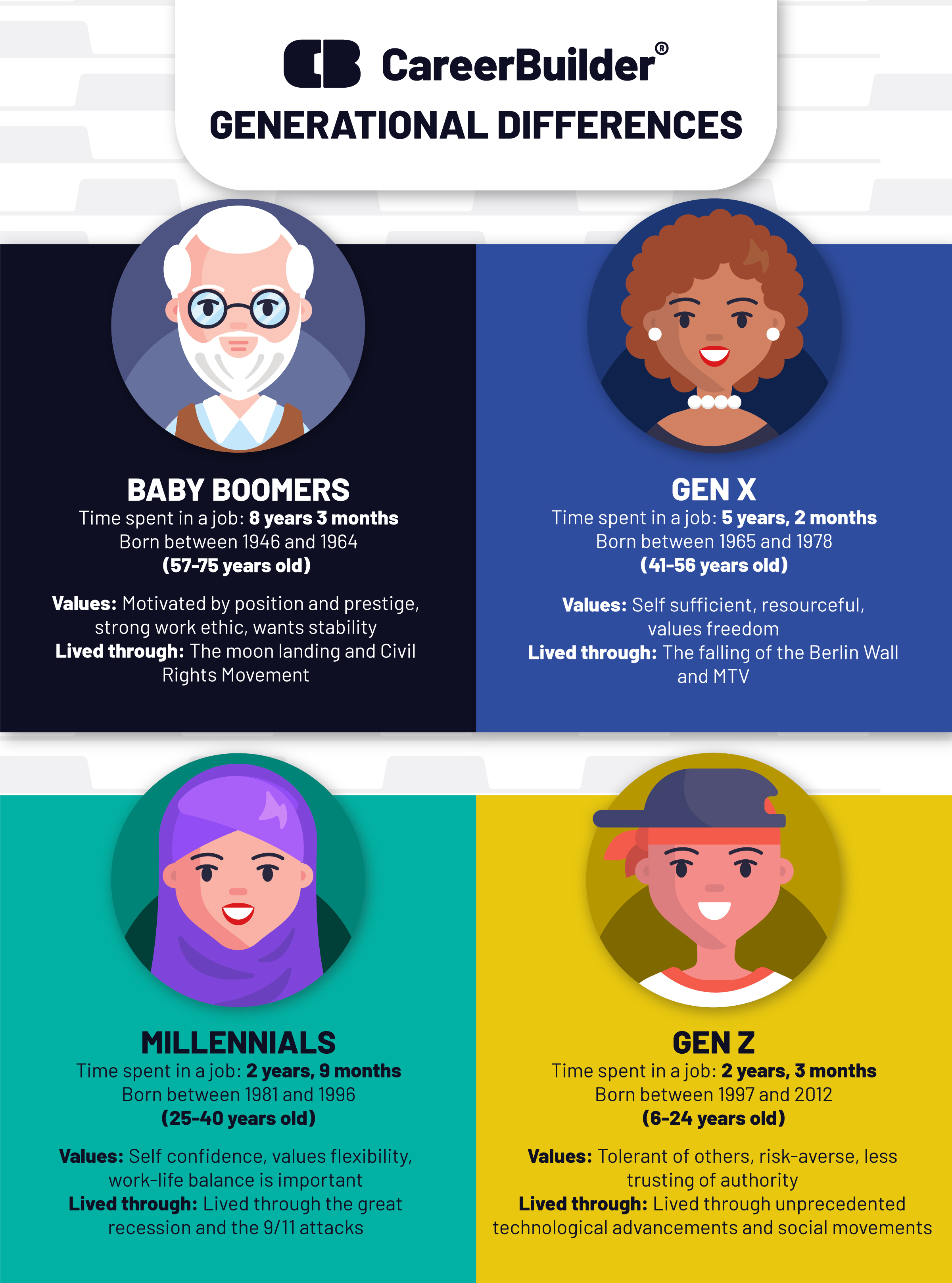 4 generations of workers and their work personalities in one graphic.
